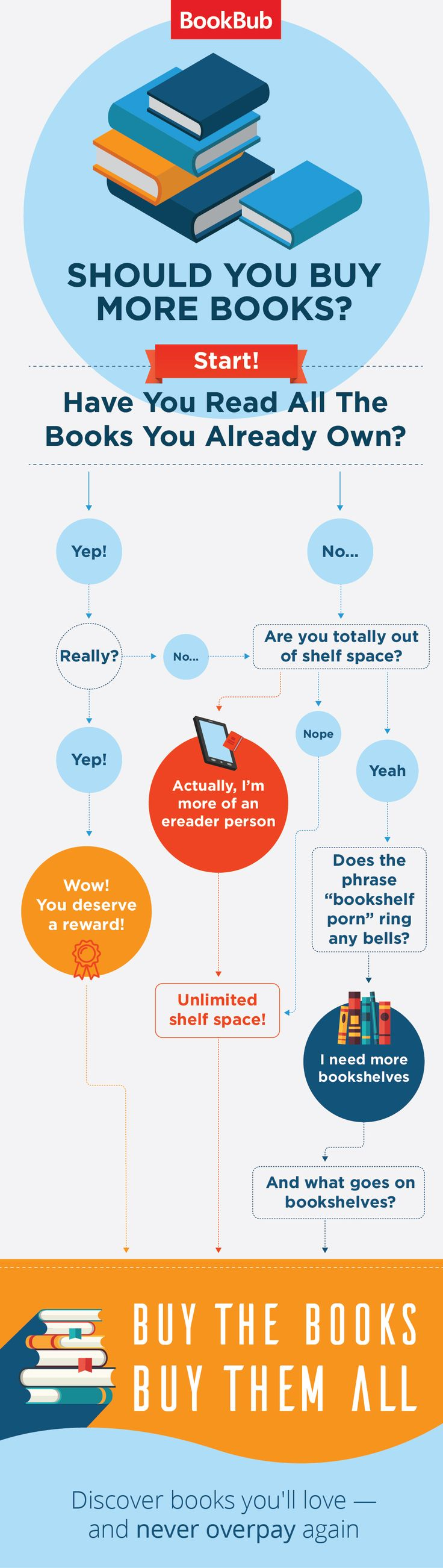 buy books info graphic