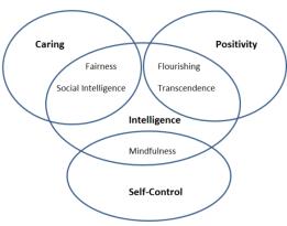 personality traits venn diagram.png